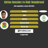 Adrian Gonzalez vs Badr Boulahroud h2h player stats