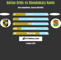 Adrian Grbic vs Aboubakary Kante h2h player stats