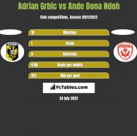 Adrian Grbic vs Ande Dona Ndoh h2h player stats
