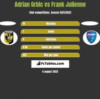 Adrian Grbic vs Frank Julienne h2h player stats