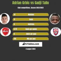 Adrian Grbic vs Gadji Tallo h2h player stats