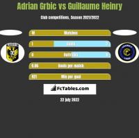 Adrian Grbic vs Guillaume Heinry h2h player stats