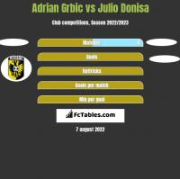 Adrian Grbic vs Julio Donisa h2h player stats