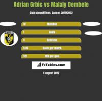 Adrian Grbic vs Malaly Dembele h2h player stats