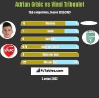 Adrian Grbic vs Vinni Triboulet h2h player stats