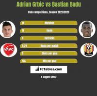 Adrian Grbic vs Bastian Badu h2h player stats