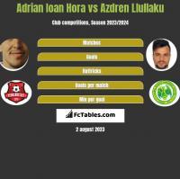 Adrian Ioan Hora vs Azdren Llullaku h2h player stats