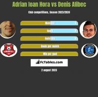Adrian Ioan Hora vs Denis Alibec h2h player stats