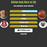 Adrian Ioan Hora vs Ely h2h player stats