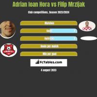 Adrian Ioan Hora vs Filip Mrzljak h2h player stats