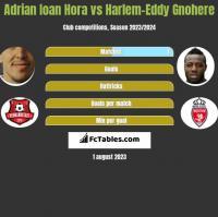 Adrian Ioan Hora vs Harlem-Eddy Gnohere h2h player stats