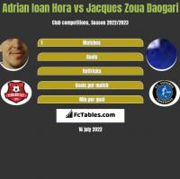 Adrian Ioan Hora vs Jacques Zoua Daogari h2h player stats
