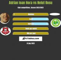 Adrian Ioan Hora vs Nelut Rosu h2h player stats