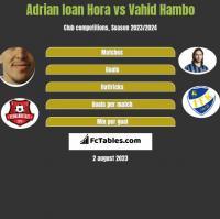 Adrian Ioan Hora vs Vahid Hambo h2h player stats