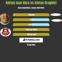 Adrian Ioan Hora vs Stefan Draghici h2h player stats