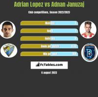 Adrian Lopez vs Adnan Januzaj h2h player stats