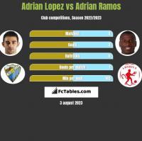 Adrian Lopez vs Adrian Ramos h2h player stats