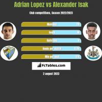 Adrian Lopez vs Alexander Isak h2h player stats