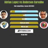 Adrian Lopez vs Anderson Carvalho h2h player stats