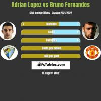 Adrian Lopez vs Bruno Fernandes h2h player stats