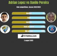 Adrian Lopez vs Danilo Pereira h2h player stats