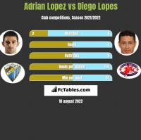 Adrian Lopez vs Diego Lopes h2h player stats