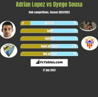 Adrian Lopez vs Dyego Sousa h2h player stats