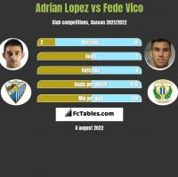 Adrian Lopez vs Fede Vico h2h player stats