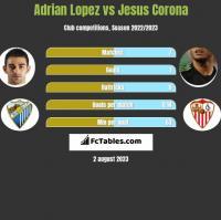 Adrian Lopez vs Jesus Corona h2h player stats
