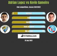 Adrian Lopez vs Kevin Gameiro h2h player stats