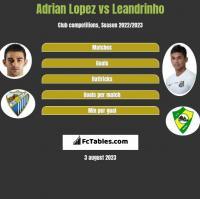 Adrian Lopez vs Leandrinho h2h player stats