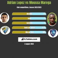 Adrian Lopez vs Moussa Marega h2h player stats