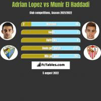 Adrian Lopez vs Munir El Haddadi h2h player stats