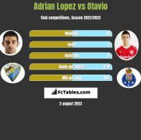 Adrian Lopez vs Otavio h2h player stats