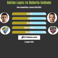 Adrian Lopez vs Roberto Soldado h2h player stats