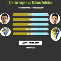 Adrian Lopez vs Ruben Sobrino h2h player stats