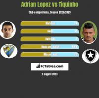 Adrian Lopez vs Tiquinho h2h player stats