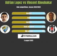 Adrian Lopez vs Vincent Aboubakar h2h player stats