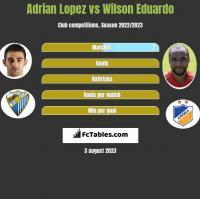 Adrian Lopez vs Wilson Eduardo h2h player stats