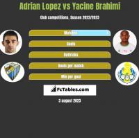 Adrian Lopez vs Yacine Brahimi h2h player stats