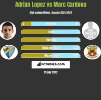 Adrian Lopez vs Marc Cardona h2h player stats