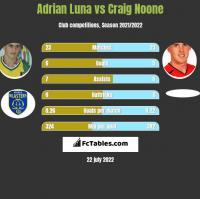 Adrian Luna vs Craig Noone h2h player stats