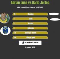 Adrian Luna vs Dario Jertec h2h player stats