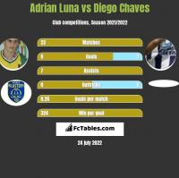 Adrian Luna vs Diego Chaves h2h player stats