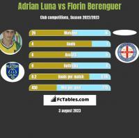 Adrian Luna vs Florin Berenguer h2h player stats