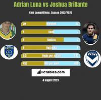 Adrian Luna vs Joshua Brillante h2h player stats