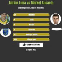 Adrian Luna vs Markel Susaeta h2h player stats
