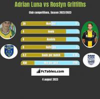 Adrian Luna vs Rostyn Griffiths h2h player stats