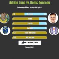 Adrian Luna vs Denis Genreau h2h player stats