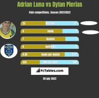 Adrian Luna vs Dylan Pierias h2h player stats